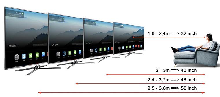 Cách chọn kích thước tivi phù hợp với diện tích phòng